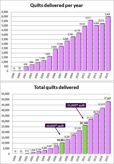 Graph showing cumulative total of quilts delivered by year since 1999